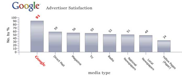 Satisfaction with Google AdWords